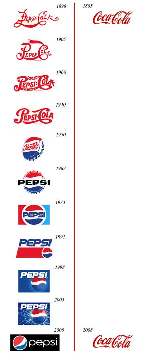 evolucion-logo-cocacola-vs-pepsi