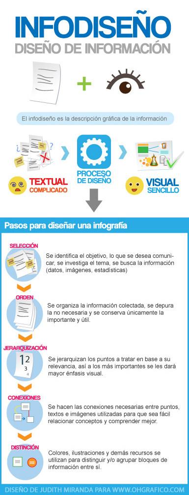 Qué es el infodiseño y como hacer una infografía