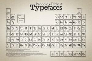 Tabla Periodica de Tipografias