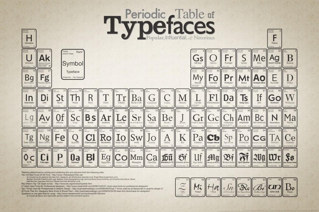 Tabla periódica de tipografías